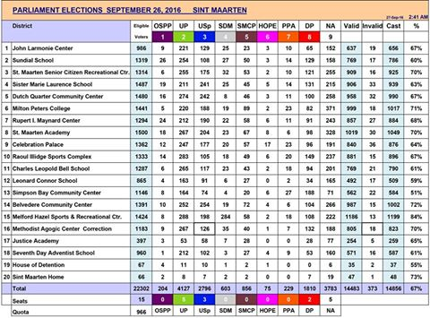 View Preliminary Results Sxm St Maarten Elections 2016