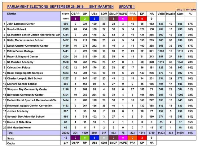 Updated final voting results sxm elections 2016