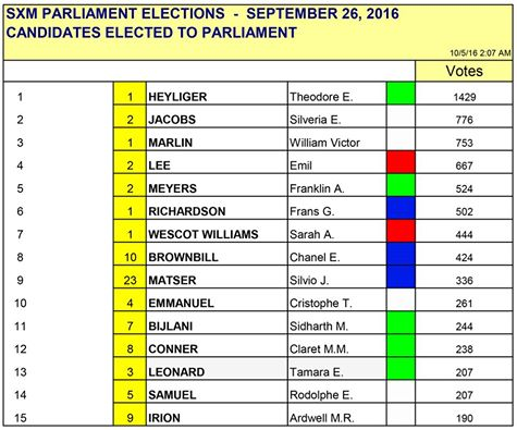 OFFICIAL CANDIDATES ELECTED TO PARLIAMENT SXM ELECTION ST MAARTEN 2016