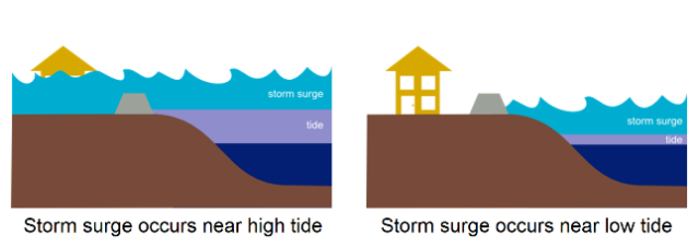 Coastal residents advised to have plans in place for storm surge flooding.png