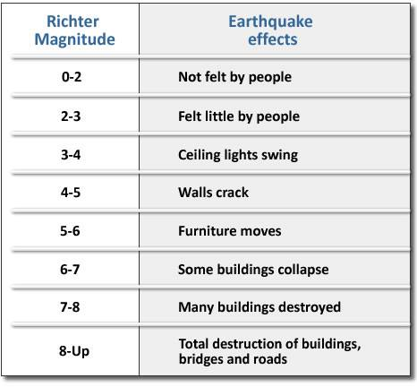 Eye 4 Weather St Maarten Latest Earthquake Update